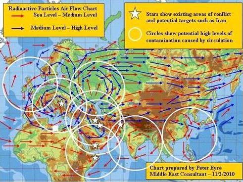 Air flow chart