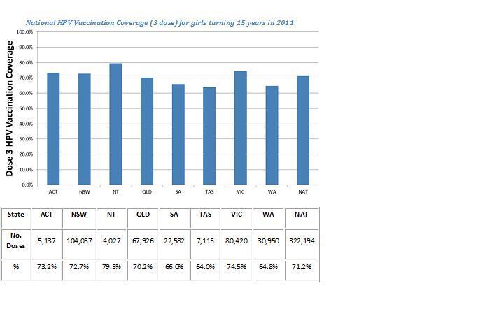 HPV 2011 graph