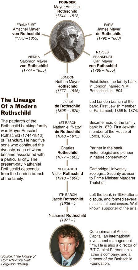 Rothschild 1